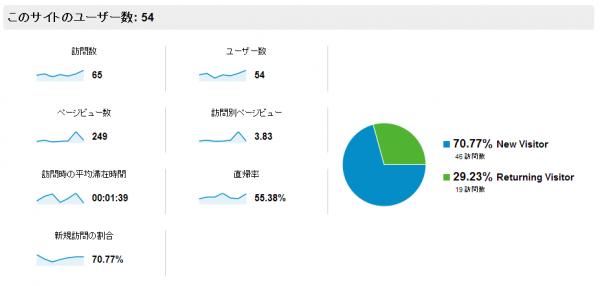 アクセス状況の数値2013-4-13