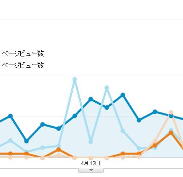Google アナリティックス一か月の推移