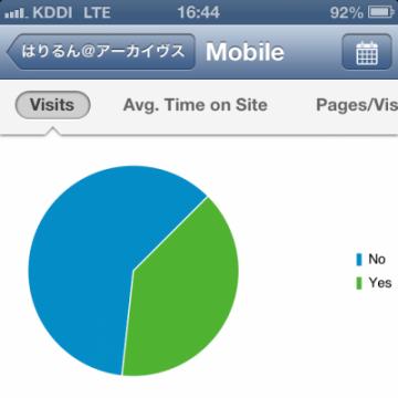 モバイルの割合